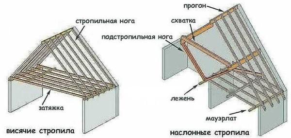 Разница в конструкции наслонных и висячих стропил