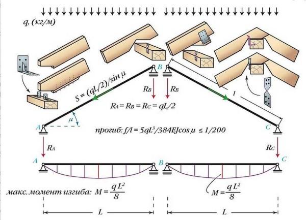 Простая безраспорная система двускатной крыши с наслонными стропилами