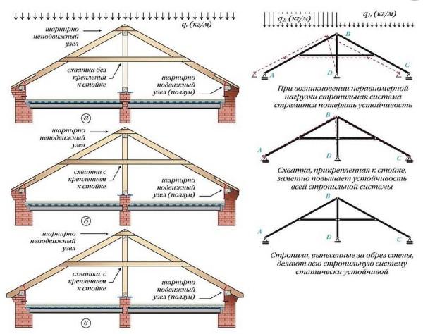 Схемы стропильных систем двускатных крыш со схватками