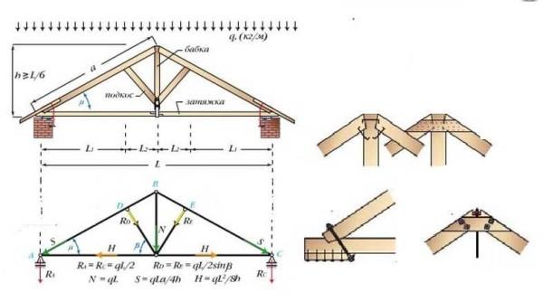 Стропильная система двухскатной крыши для большого пролета и узлы врубки конька и стропил