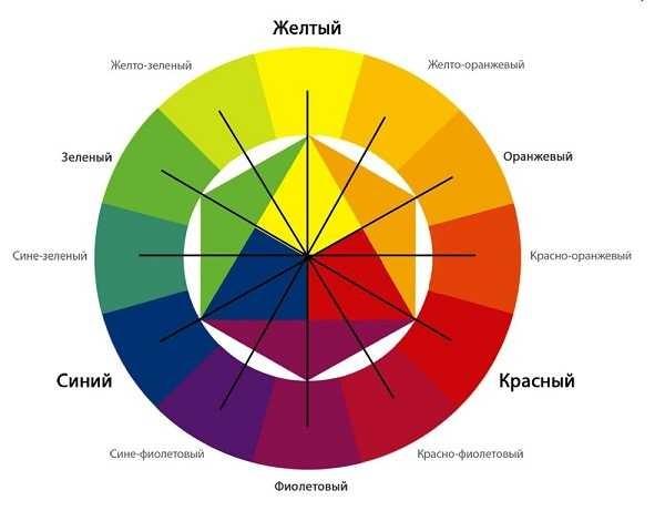 Цветовой круг применяется для определения родственной цветовой палитры