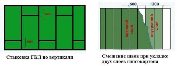 Правила укладки листов гипсокартона