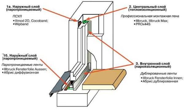 Куда приклеивать ленты при подготовке пластикового окна к установке