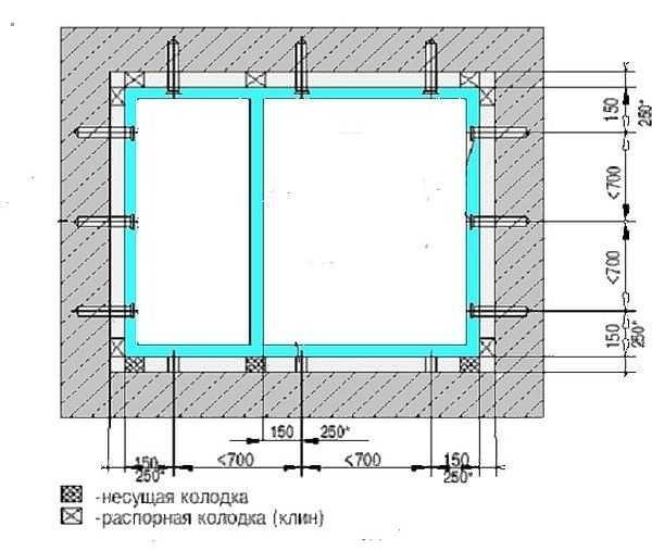 Схема расположения монтажных клиньев и расстояния между крепежами