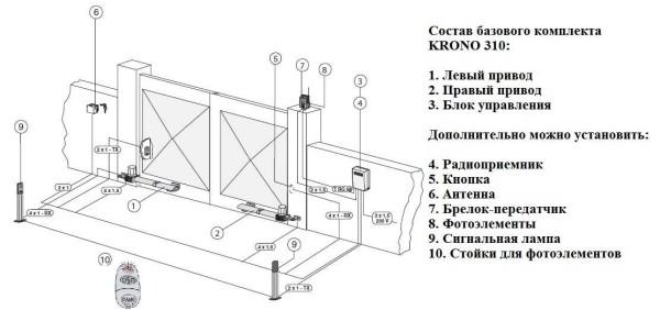 Пример основной и дополнительной комплектации