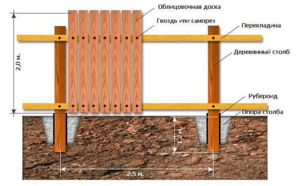 Схема деревянного забора из вертикально прибитых досок - штакетника