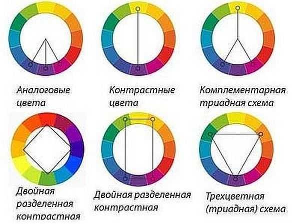 Правила сочетания групп