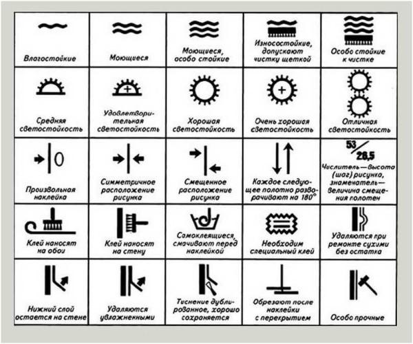 Таблица пиктограмм, которые наносят на этикетки рулонов и их расшифровка. Может быть полезна при выборе: по ним можно понять, насколько они подходят для кухни
