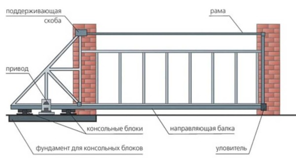 Пример проекта сдвижных ворот