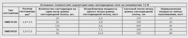Таблица мощности светодиодных лент