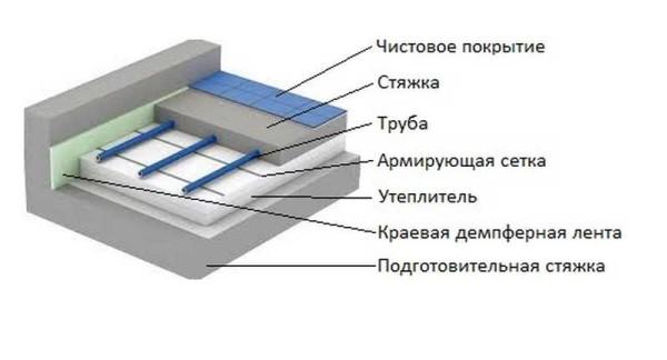 Схема теплого водяного пола со стяжкой