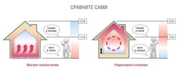 Распределение тепловых потоков при разных системах отопления