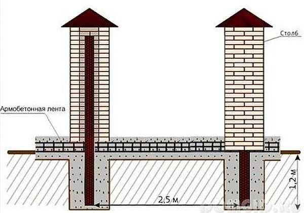 Схематическое изображение конструкции забора с кирпичными столбами
