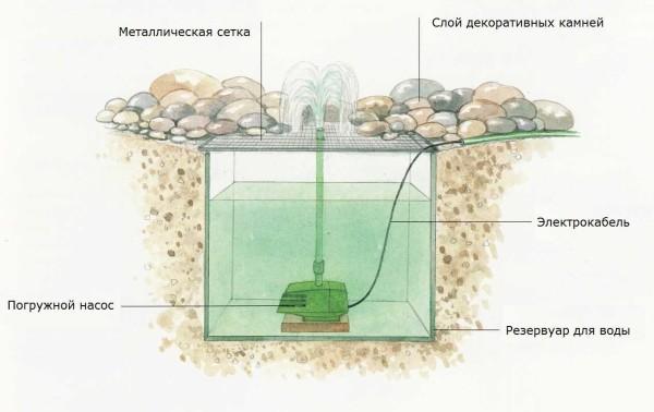 Сухой фонтан из гальки - схема устройства