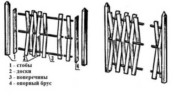 Как сделать вертикальный плетеный забор из досок