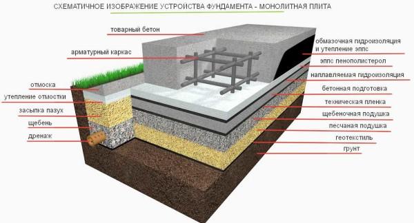 Полная схема фундамента монолитная плита