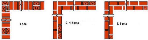 Схема кладки угла в 1 кирпич при многорядной перевязке