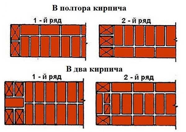 Однорядная перевязка в стене из 1,5 и 2 кирпича
