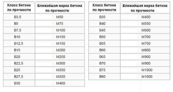 Марка бетона и класс бетона. Таблица параметров бетона