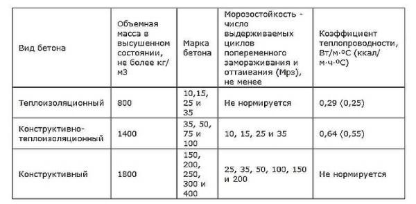 Требования к легким бетонам разного назначения