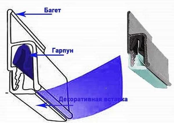 Гарпунная система крепления натяжного пленочного потолка
