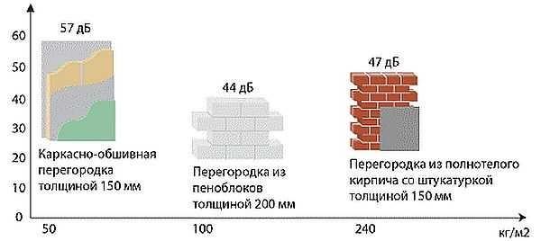 Сравнительные характеристики по звукоизоляции перегородок из разных материалов