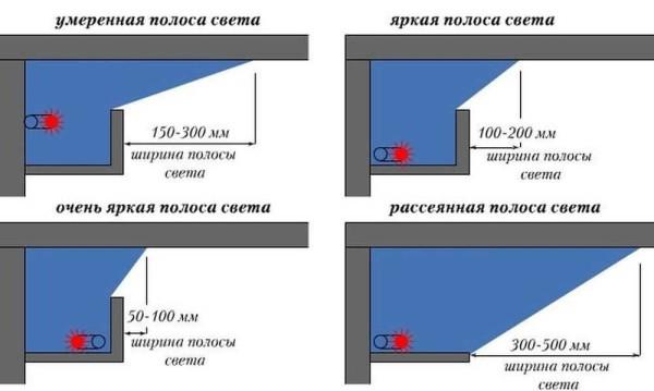 Как изменяется поток света в зависимости от формы полочки