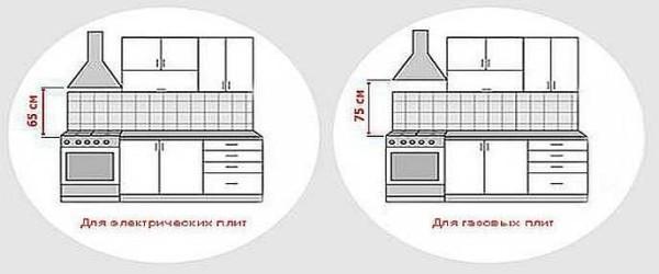 Тот нюанс, который требуется помнить при планировании ремонта кухни