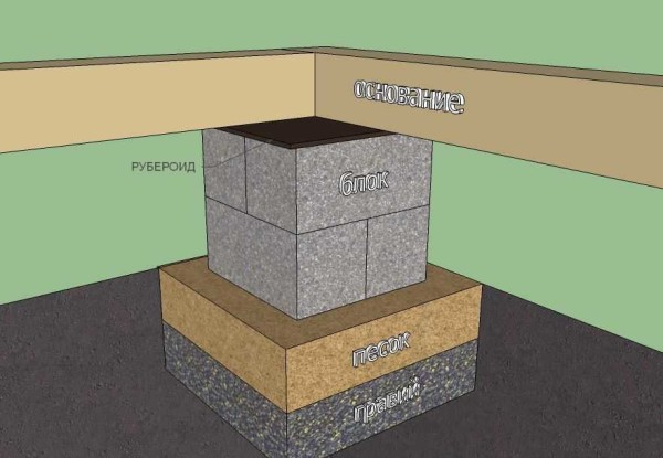 Фундамент на блоках 20х20х40 своими руками