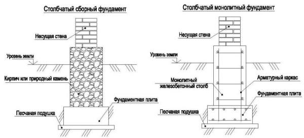 Два типа пятки - монолитная из из бетонного блока