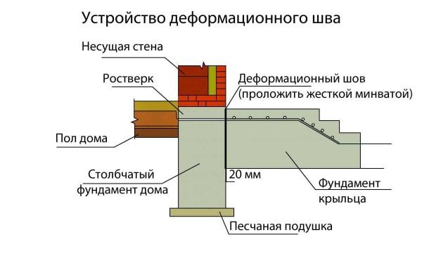 Пример организации узла примыкания крыльца