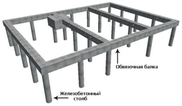 Пример столбчатого фундамента с ростверком