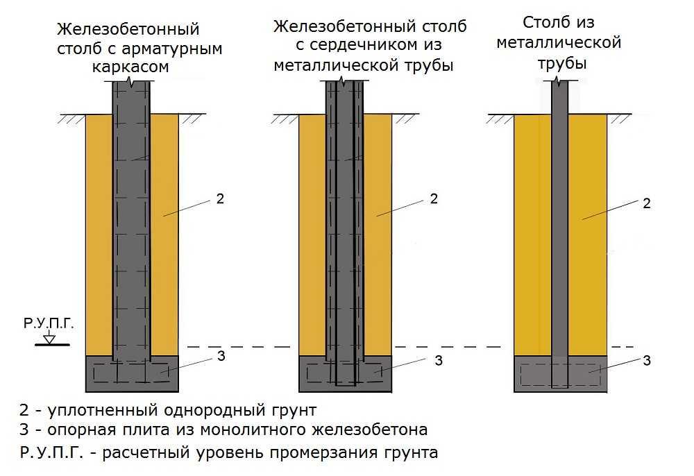 Столбчато ростверковый фундамент своими руками пошаговая инструкция 17