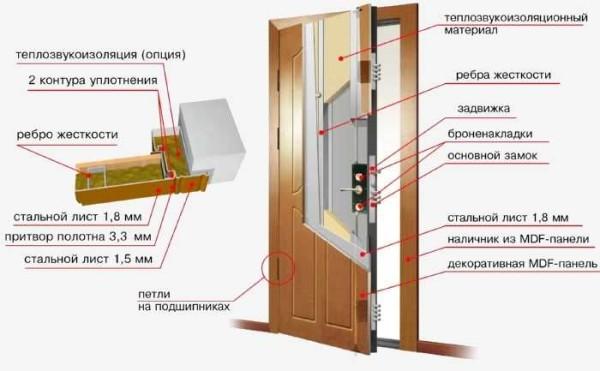 Структура металлической двери