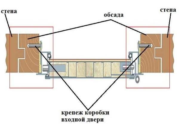 Схема установки входной двери в деревянном доме в разрезе