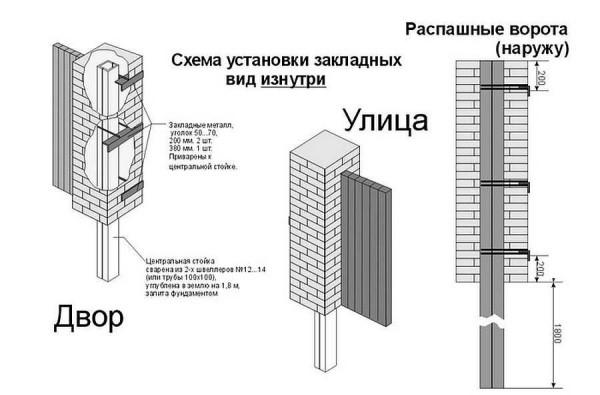 Пример расположения закладных для распашных ворот
