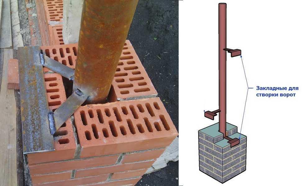 Монтаж столбов для ворот