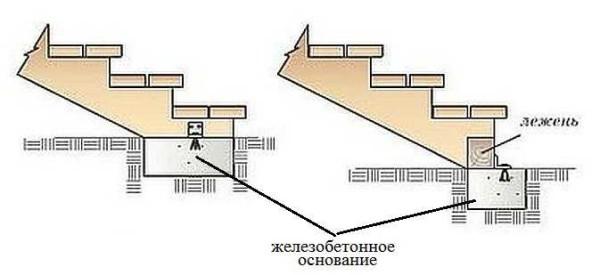 Как опирать лестницу крыльца