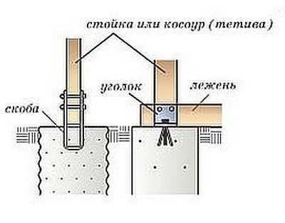 Способы крепления столбов к бетонному основанию