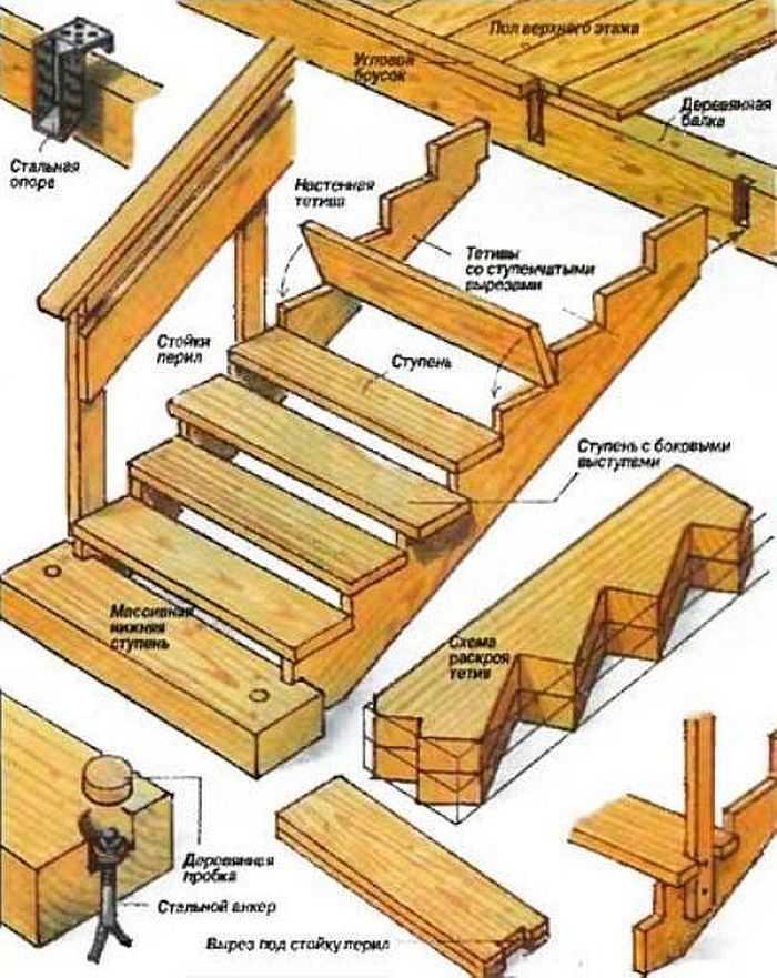 Изготовления деревянных лестниц своими руками5