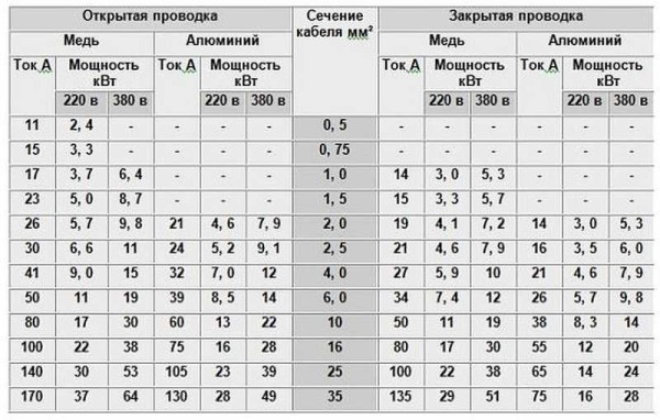 Таблица выбора сечения проводников