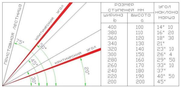 Желательно чтобы угол наклона лестницы вписывался в данный сектор. В таблице приведены стандартные размеры проступи и подступенка для каждого угла наклона
