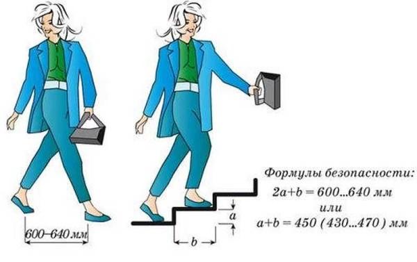 Как проверить комфортность и безопасность лестницы