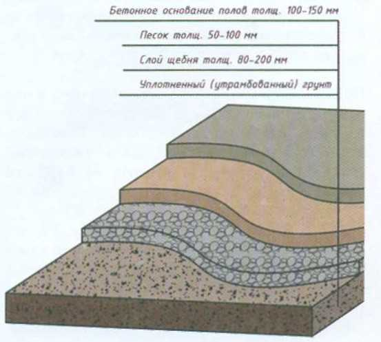 Minimum thickness of the concrete bottom