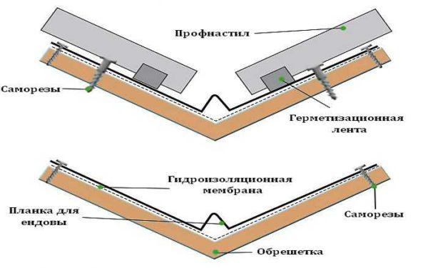 Устройство ендовы на крыше из профнастила