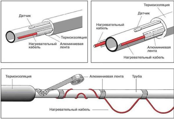 Способы закрепления греющего кабеля на трубе
