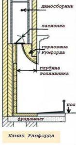 Камин Рамфорда. Ключевой узел - горловина трубы
