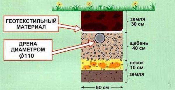 Структура фильтрующего поля для дачной канализации