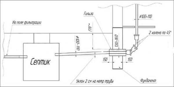 Схема дачной канализации с септиком
