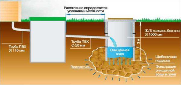 Система канализации для дачи с септиком и фильтрационным колодцем